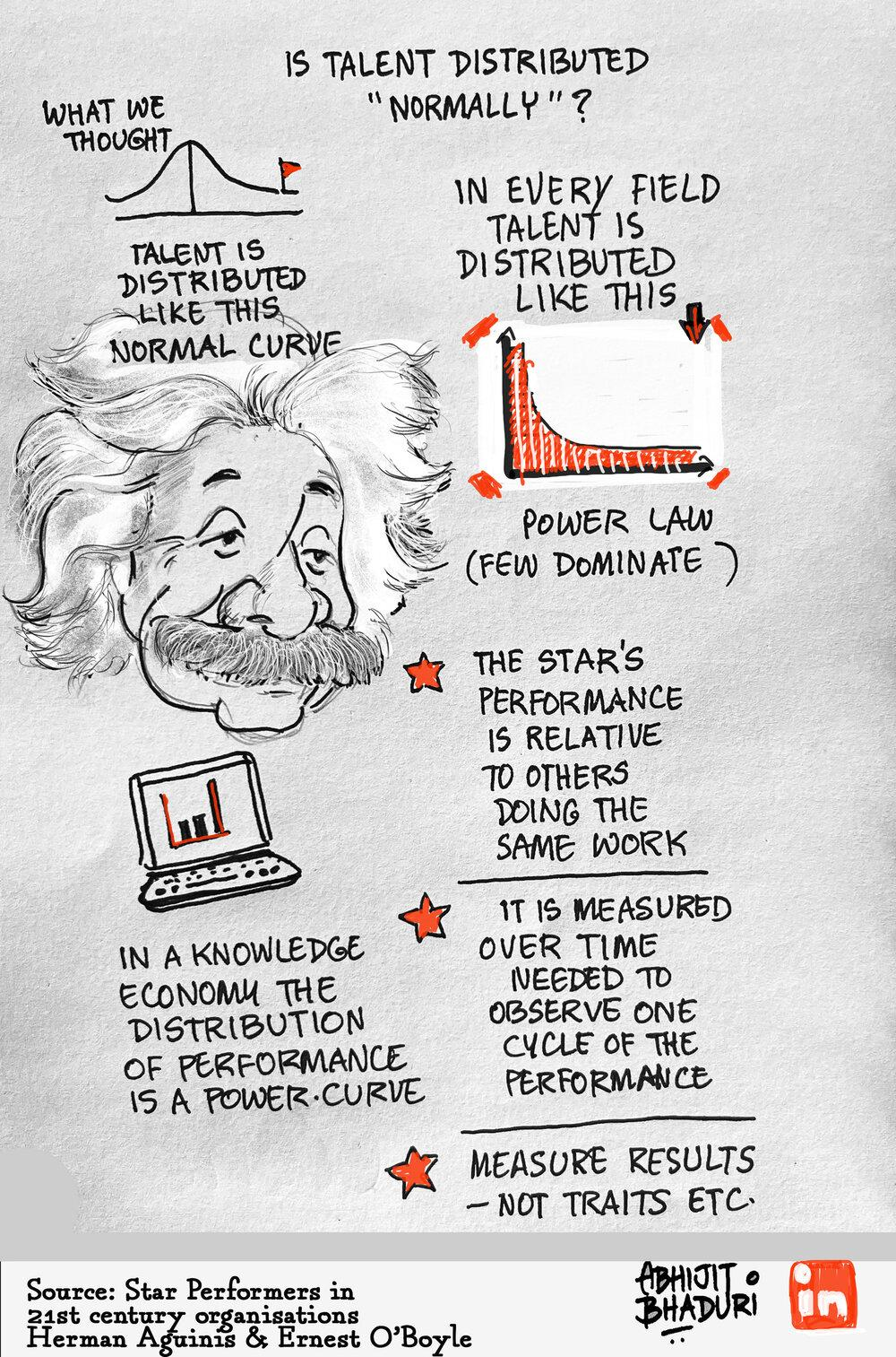The Science of Talent Management