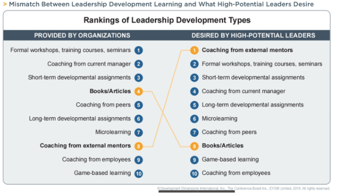 How to Recognize and Retain Top Talent